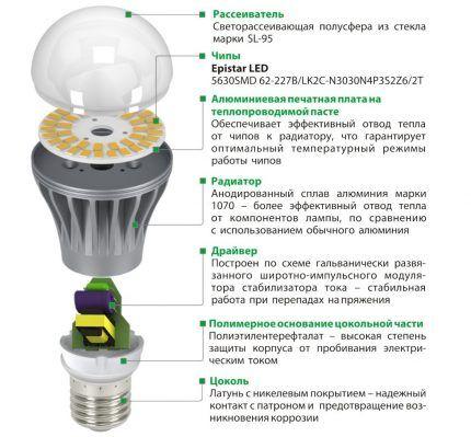 Схема устройства светодиодной лампочки