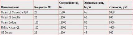 Таблица сравнения характеристик
