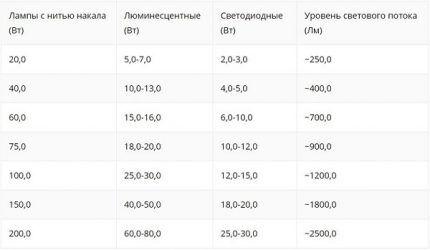 Таблица световой мощности