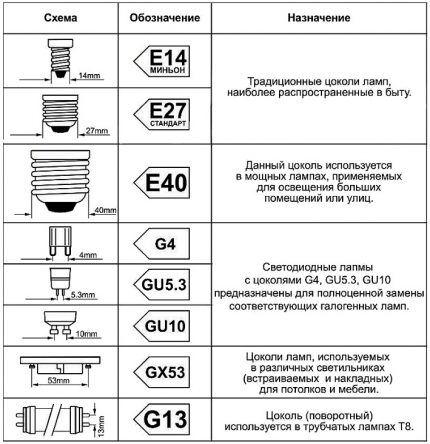 Типы цоколей светодиодных ламп АСД