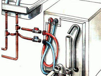 Подключение посудомойки к горячей и холодной воде