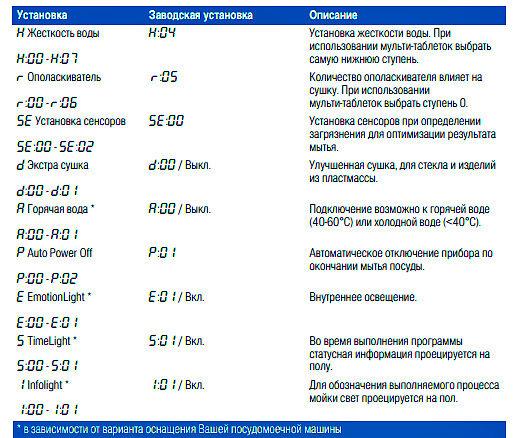 Таблица заводских регулировок