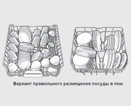 Правильное размещение посуды