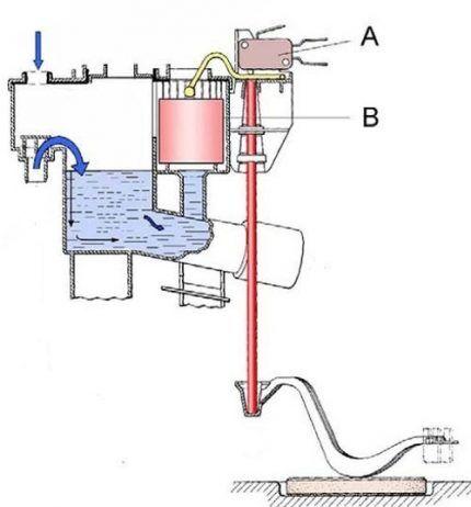 Механический датчик уровня