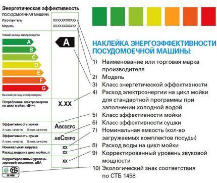 Наклейка энергоэффективности посудомойки