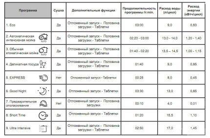 Таблица программ ПММ