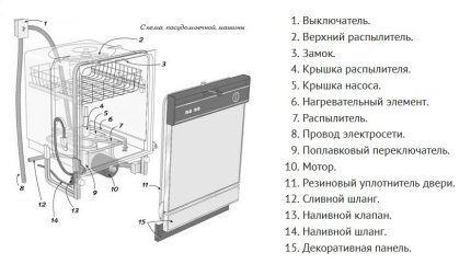 Конструкция посудомоечных машин