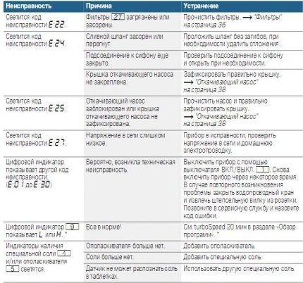 Фрагмент таблицы с кодами модели Bosch