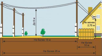 Схема воздушного ввода электричества в дом