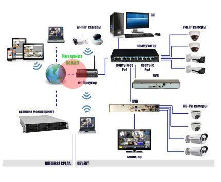 Удаленный доступ к цифровой камере