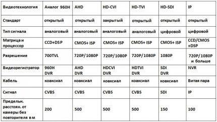 Таблица сравнения видеотехнологий