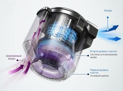 Восьмикамерная система очистки воздуха