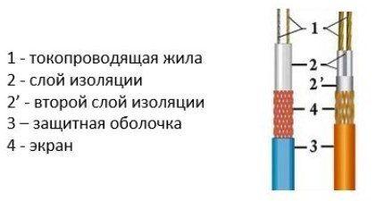 Схема резистивного двухжильного кабеля