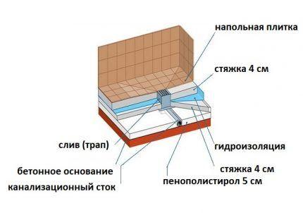 Схема поддона из плитки