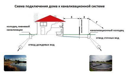 Схема отвода сточных и дождевых вод