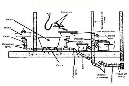 Схема расположения труб и сантехники