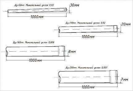 Схема уклонов при разном диаметре труб