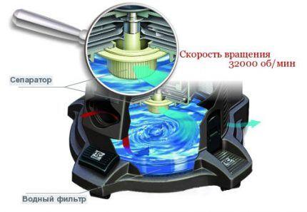 Схема фильтра моющего агрегата