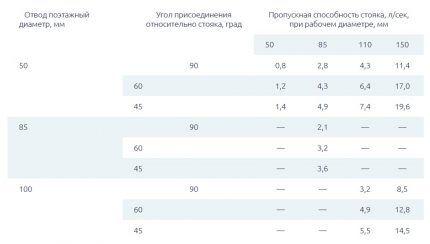 Таблица зависимости пропускной способности от диаметра стояка