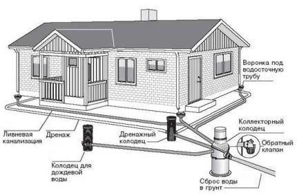 Схема наружного водоотведения