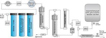 Типовая схема подключения фильтрационной системы