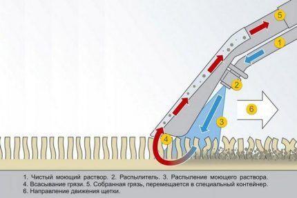 Принцип действия моющего пылесоса