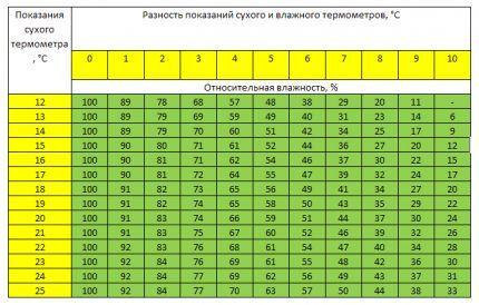 Таблица Ассмана для измерения влажности