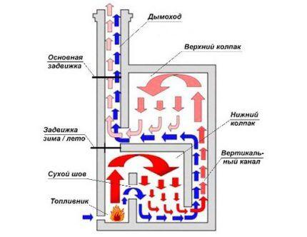 Движение газов в колпаковых печах