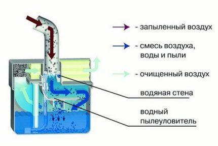Пылесосы с аквафильтром: рейтинг популярных моделей + на что смотреть при выборе техники
