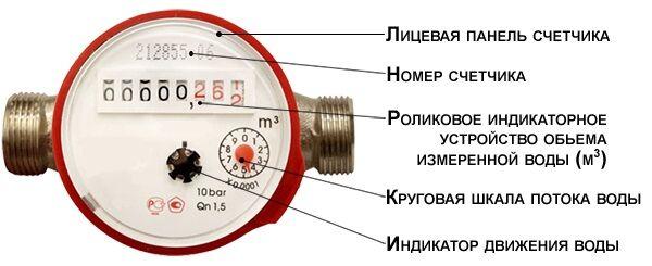 Обязанность передачи показаний приборов учета