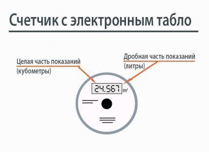 Схема счетчика с электронным табло