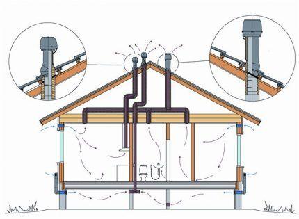Схема вентиляции и правильное обустройство оголовков