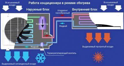 Работа сплит-системы на обогрев