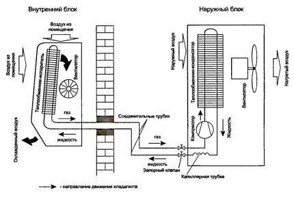 Схема устройства бытовой сплит системы