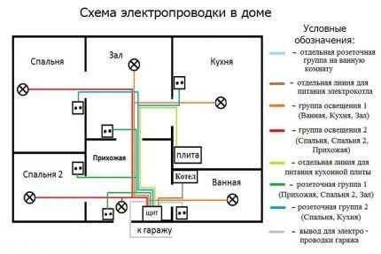 Монтажная схема электросети одноэтажного дома