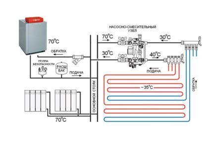 Схема системы отопления с котлом