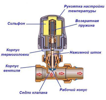Конструкция термоголовки