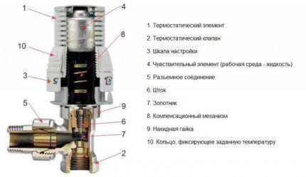 Устройство термостатического клапана