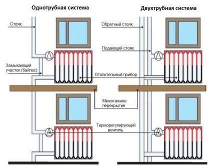 Однотрубная и двухтрубная система отопления