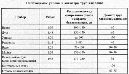 Таблица для расчета уклона