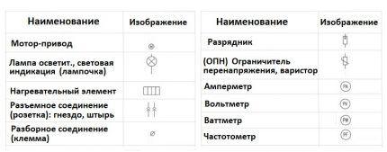Обозначение измерительных приборов