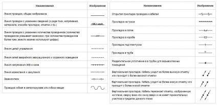 Обозначение кабелей и проводов