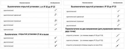 Условные обозначения выключателей