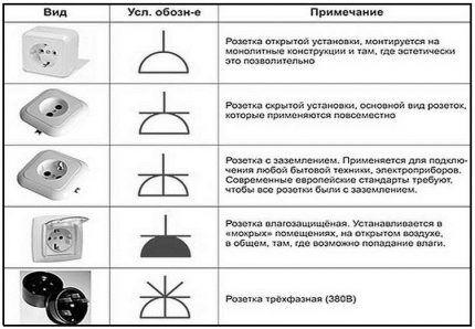 Схематичное изображение розеток