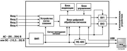 Образец функциональной схемы