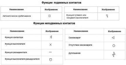 Таблица функций контактов