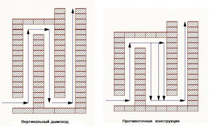 Вертикальный дымоход и вариант с противотоком