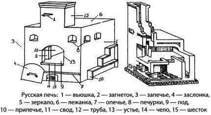 Конструкция русской печи