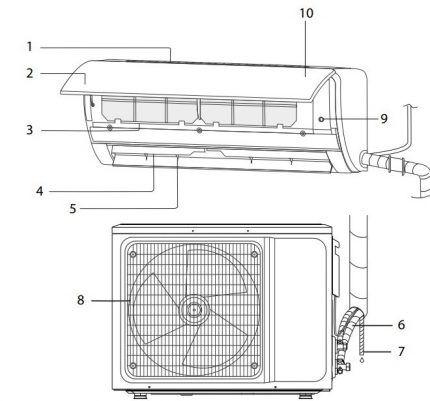 Детали конструкции сплит-системы