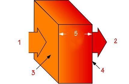 Что такое коэффициент теплопроводности